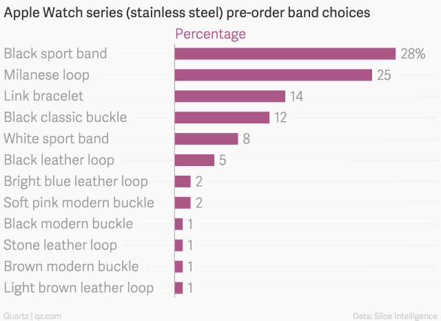 apple-watch-series-stainless-steel-pre-order-band-choices-percentage_chartbuilder