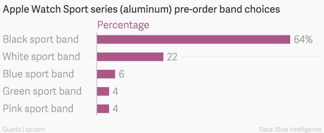 apple-watch-sport-series-aluminum-pre-order-band-choices-percentage_chartbuilder