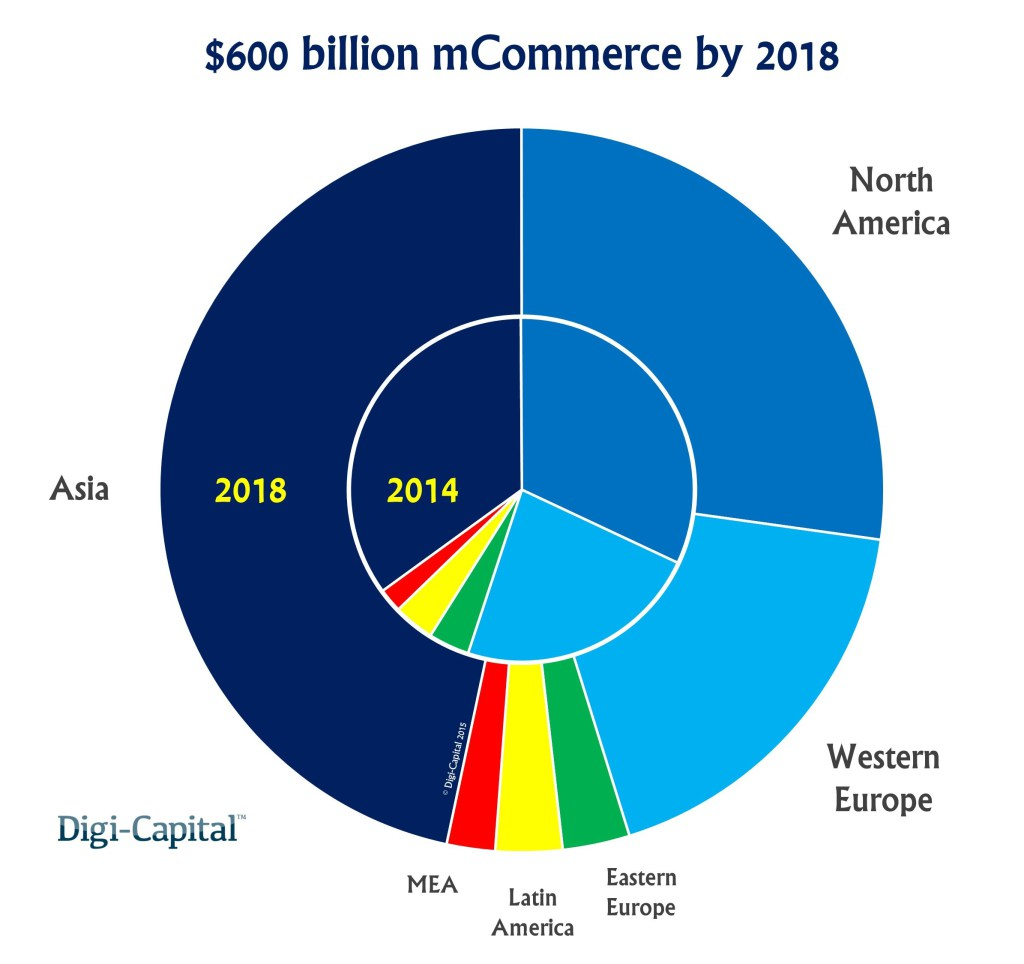 mcommerce-revenue-forecast