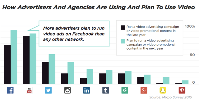 video-ad-share-survey-640x326