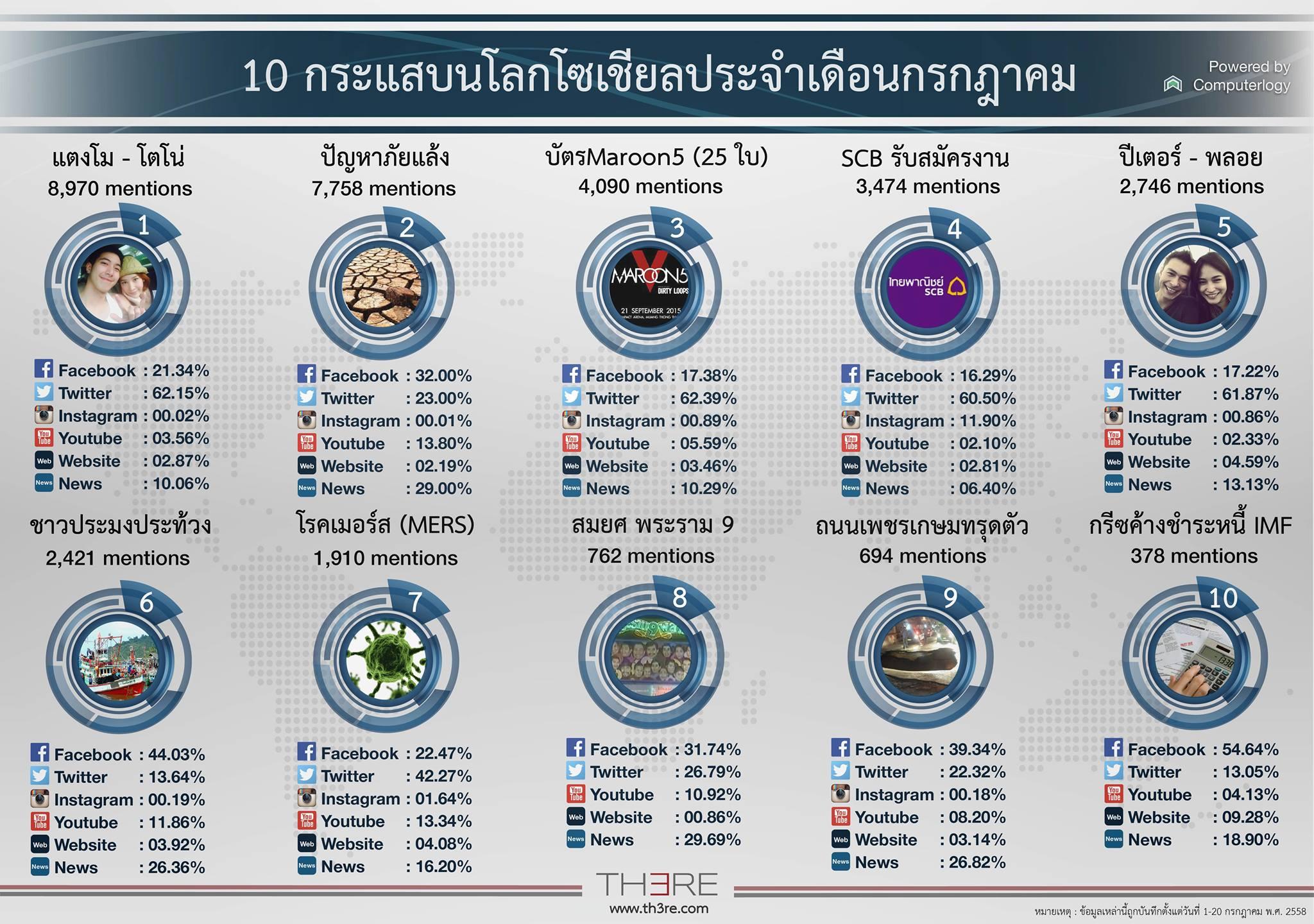10-social-Trends-computerlogy