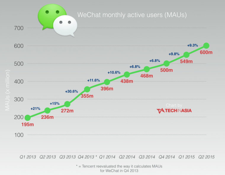 WeChat-monthly-users-hit-600-million-CHART