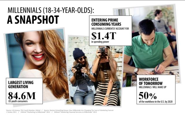 Millennials_snapshot-e1441992176700