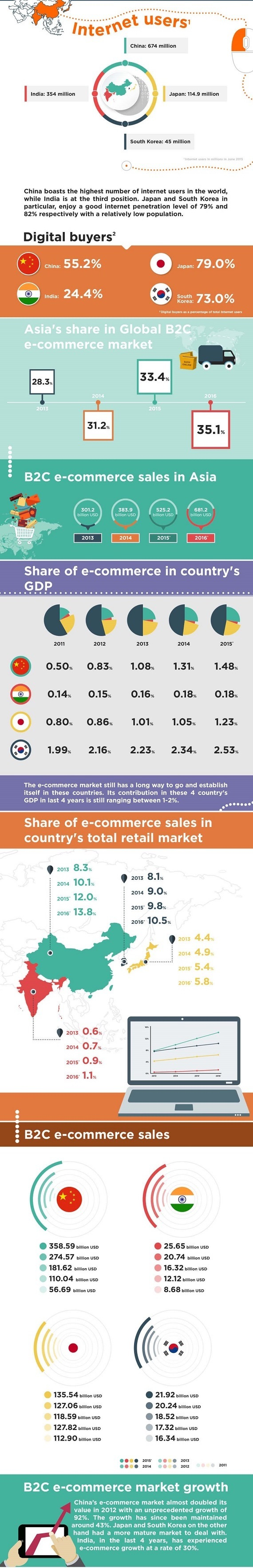 Asian-ecommerce-idealo-infographic