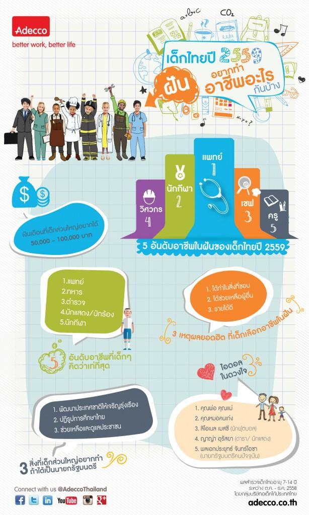 Adecco-Thailand-Children-Dream-Career-Survey-2016-InfoGraphic-TH