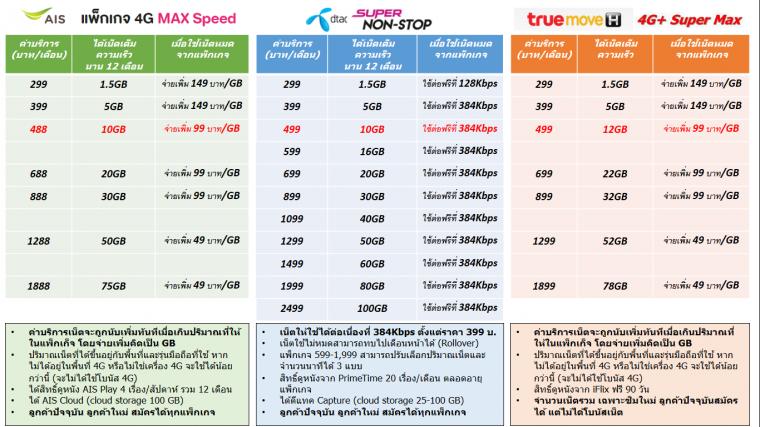 4G comparison