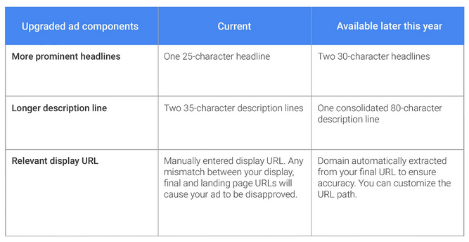upgraded-google-ad-components