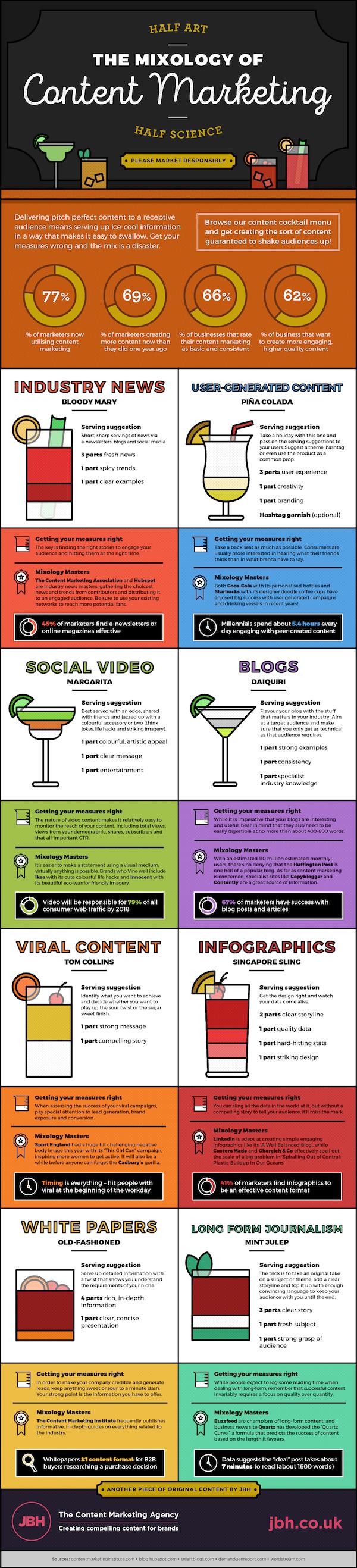 Content_Marketing_Mixology