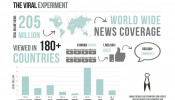 Viral-Experiment-Infographic-Large