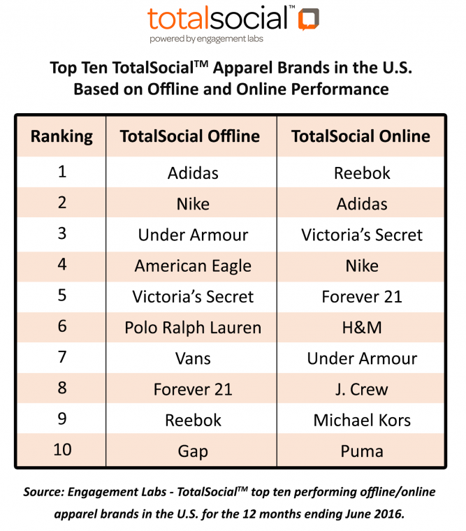 Offline-and-Online-TotalSocial-Rankings-Retail-Apparel
