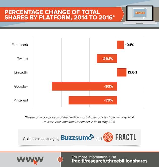 trends-fractlbuzz-130816