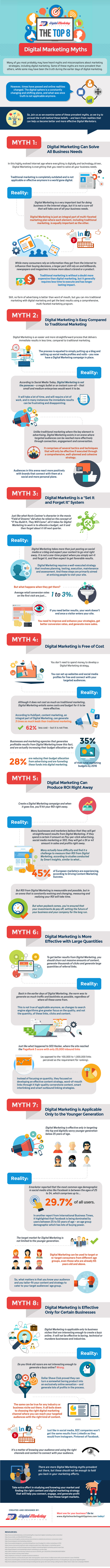 The-Top-8-Digital-Marketing-Myths