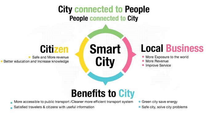 sipa_smart_city_1