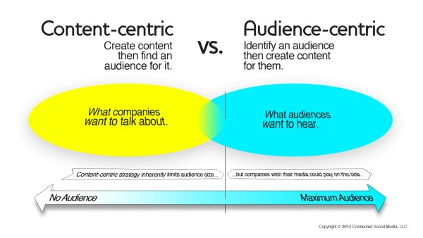 Content-Centric-VS-Audience-Centric-600x338