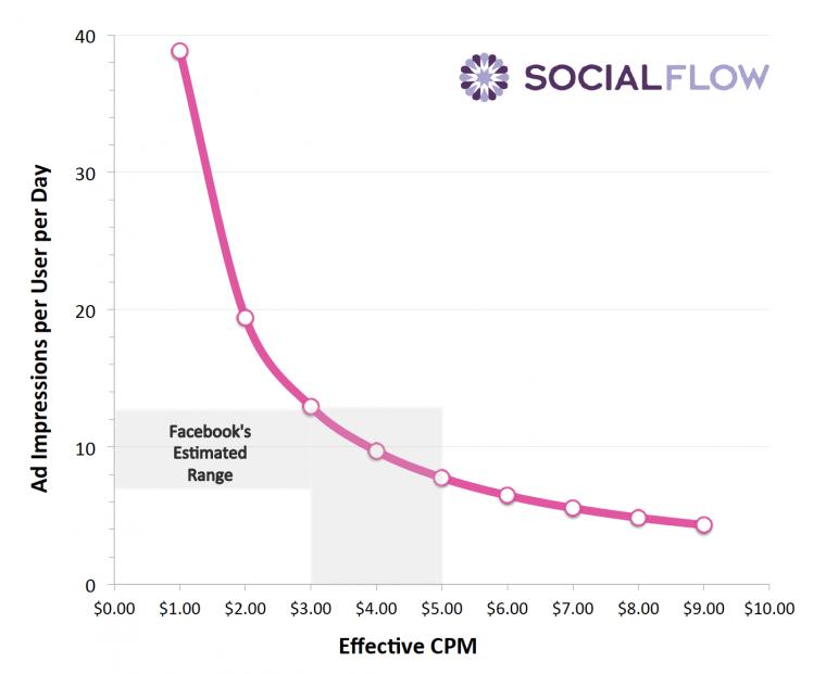 fb-social-flow-2