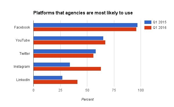 platforms-agencies-use