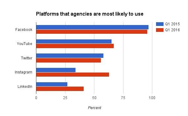 platforms-agencies-use