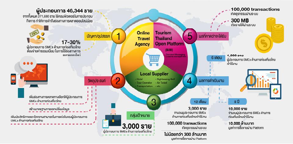 ภาพบทความ 2 ToTop Infographic